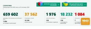 14 нови случая за денонощието в област Ловеч. За България потвърдените с PCR тест са 1043