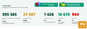 15 са новите потвърдени случая на Covid-19 в област Ловеч за денонощието. България с нов рекорд – 914 души са заразени
