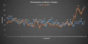 2.92 % повече починали през 2020 година спрямо 2019-та в област Ловеч