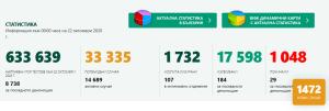 20 нови потвърдени случая за област Ловеч! В страната за последните 24 часа още повече от вчера – 1472