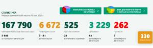 330 са потвърдените с PCR тест заразени с коронавирус за последните 24 часа в България
