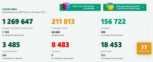 7 са новодиагностицираните с COVID-19 лица в България през изминалите 24 часа