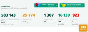 785 нови случая за последните 24 часа в България. В област Ловеч още 6 положителни теста