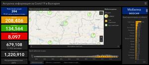 9 са новите случаи на Covid-19 за последните два дни в област Ловеч