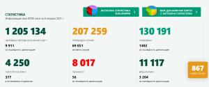 Covid-19 в област Ловеч – 15 случая за денонощието. В страната 867