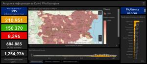 Втори ден с точно 535 случая в страната. В област Ловеч новите потвърдени случаи са 5