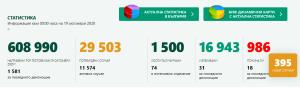 Двама мъже Ловеч и Луковит са диагностицирани с Covid-19. В страната потвърдените случаи са 395