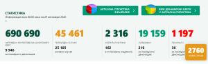 Двойно повече от вчера – 31 нови случая в област Ловеч. Страната също с нов пик – 2760