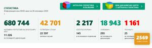 Днес – 16 нови случая на Covid-19 за област Ловеч. В страната са 2569, направените PCR тестове са 11 226