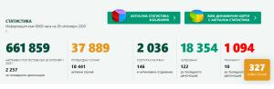 Добра новина: Само 2 нови потвърдени случая на Covid-19 в област Ловеч. За страната, при 2 257 PCR теста – 327 положителни