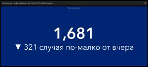 За изминалото денонощие в България са поставени 22 016 дози от различните ваксини срещу Covid-19