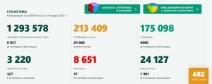 Запазва се тенденцията на малко случаи в област Ловеч, като за последното денонощие те са само 4. Поставена е втората доза от ваксината на 98 човека