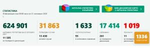 И днес 17 нови случая в област Ловеч. В България нов рекорд – 1336 потвърдени