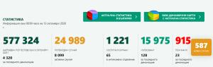 Нови 8 случая на Covid-19 в област Ловеч. В България за последните 24 часа потвърдените са 587, починали са 23-ма