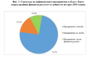 """НСИ: Водещ в икономиката на областта е сектор """"Преработваща промишленост"""", в който са произведени 65.7% от общата продукция"""