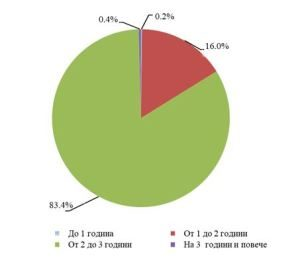 НСИ: Към 31.12.2019 г. в област Ловеч функционират 14 самостоятелни детски ясли и яслени групи в състава на детски градини (ДГ) с общо 512 места в тях