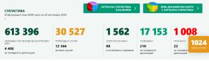 Област Ловеч има 7 нови случая. За България – 1024 потвърдени, починали – 22