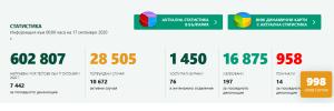 Област Ловеч с рекорд – 23 новозаразени. В България също – 998 с положителен тест
