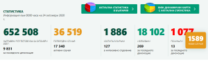 Положителни тестове на 16 човека в област Ловеч. В страната потвърдените за денонощието са 1589