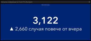 След привидното спокойствие от почивните дни – 201 починали за денонощие, 3122 нови случая в страната. Много и в област Ловеч