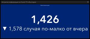 И през първият почивен ден много нови случаи на Covid-19 в област Ловеч и в страната