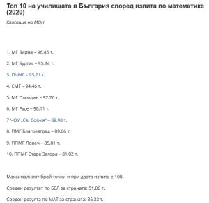 Математическа гимназия в ТОП 10 на училищата в България!