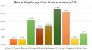 Най-ниска е безработицата през септември в община Троян – 3,6 %, и община Ловеч – 3,8 на сто, а най-висока в община Угърчин – 21,2 %, и Ябланица – 22,9 %