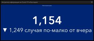 Направени много по-малко тестове, новозаразените също са по-малко. В страната потвърдените са 1154, в област Ловеч – 8