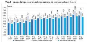 Националният статистически институт: Средната брутна месечна работна заплата в област Ловеч за януари 2020 г. е 1 017 лв., за февруари – 1 011 лв. и за март – 1 001 лева.