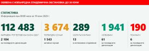 През изминалото денонощие в България за коронавирусна инфекция са изследвани 2104 проби, 132 от които са дали положителен резултат